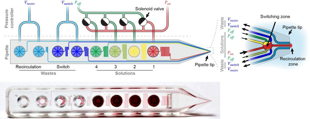 Schematic of pipette channels